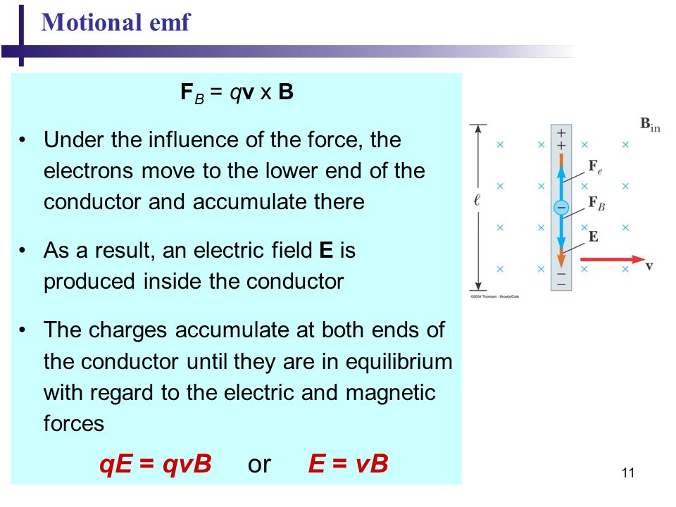 11 Motional emf F B = qv x B Under the influence of the force, the electrons move to the lower end of the conductor and accumulate there As a result, an electric field E is produced inside the conductor The charges accumulate at both ends of the conductor until they are in equilibrium with regard to the electric and magnetic forces qE = qvB or E = vB