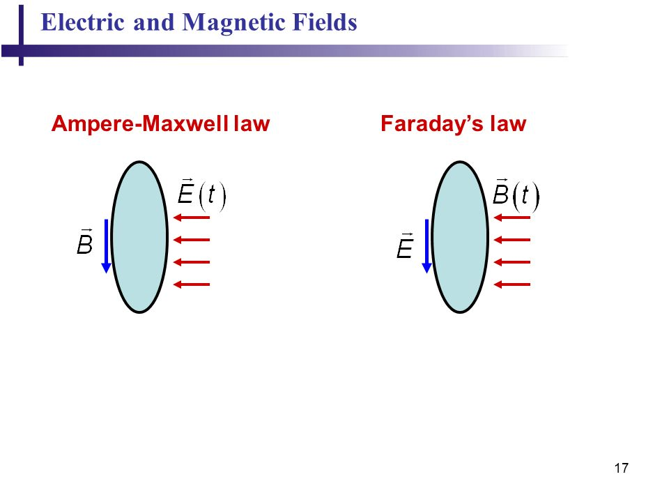 17 Electric and Magnetic Fields Ampere-Maxwell lawFaraday's law