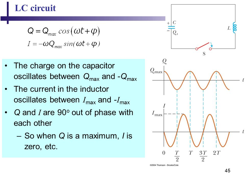 45 LC circuit The charge on the capacitor oscillates between Q max and -Q max The current in the inductor oscillates between I max and - I max Q and I are 90 o out of phase with each other –So when Q is a maximum, I is zero, etc.