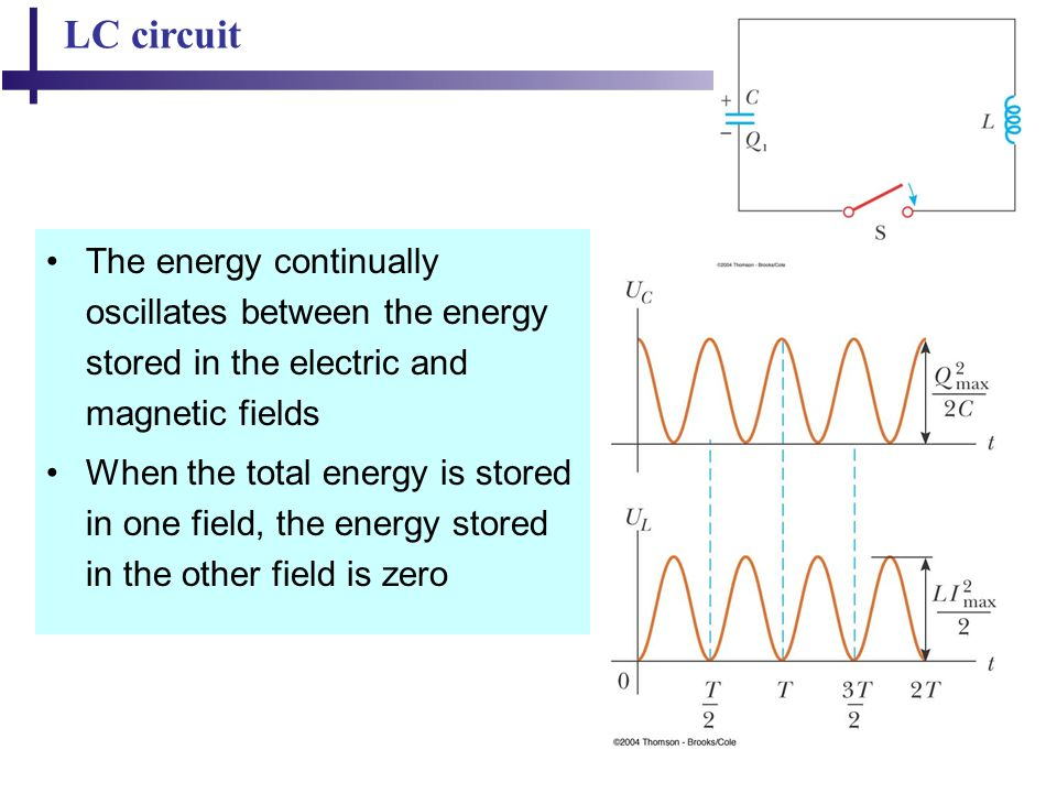 46 LC circuit The energy continually oscillates between the energy stored in the electric and magnetic fields When the total energy is stored in one field, the energy stored in the other field is zero