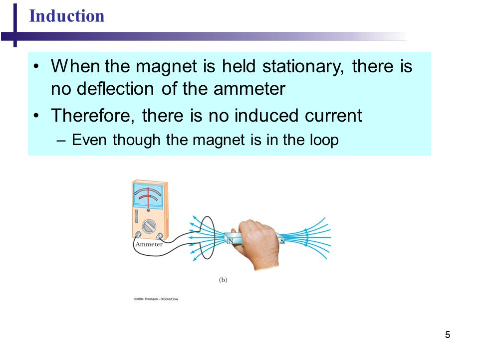 5 Induction When the magnet is held stationary, there is no deflection of the ammeter Therefore, there is no induced current –Even though the magnet is in the loop