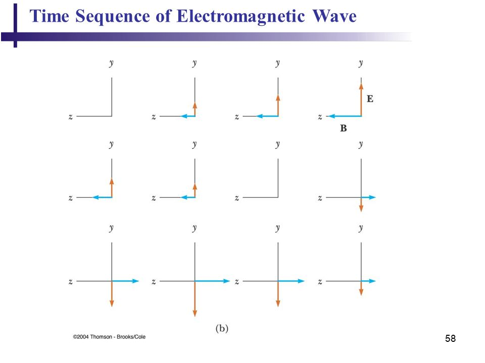 58 Time Sequence of Electromagnetic Wave