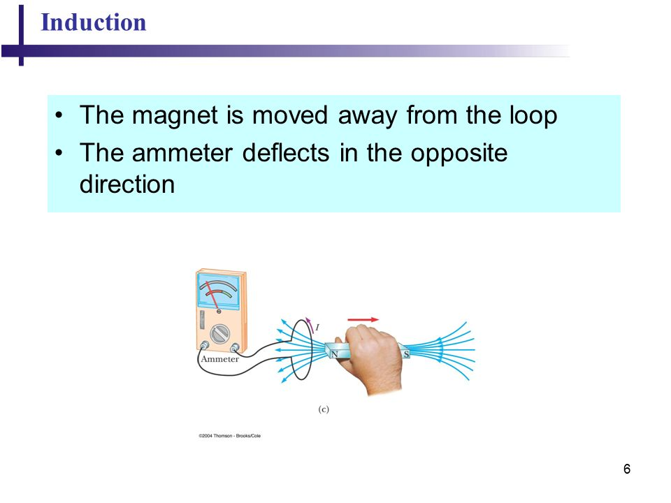 6 Induction The magnet is moved away from the loop The ammeter deflects in the opposite direction