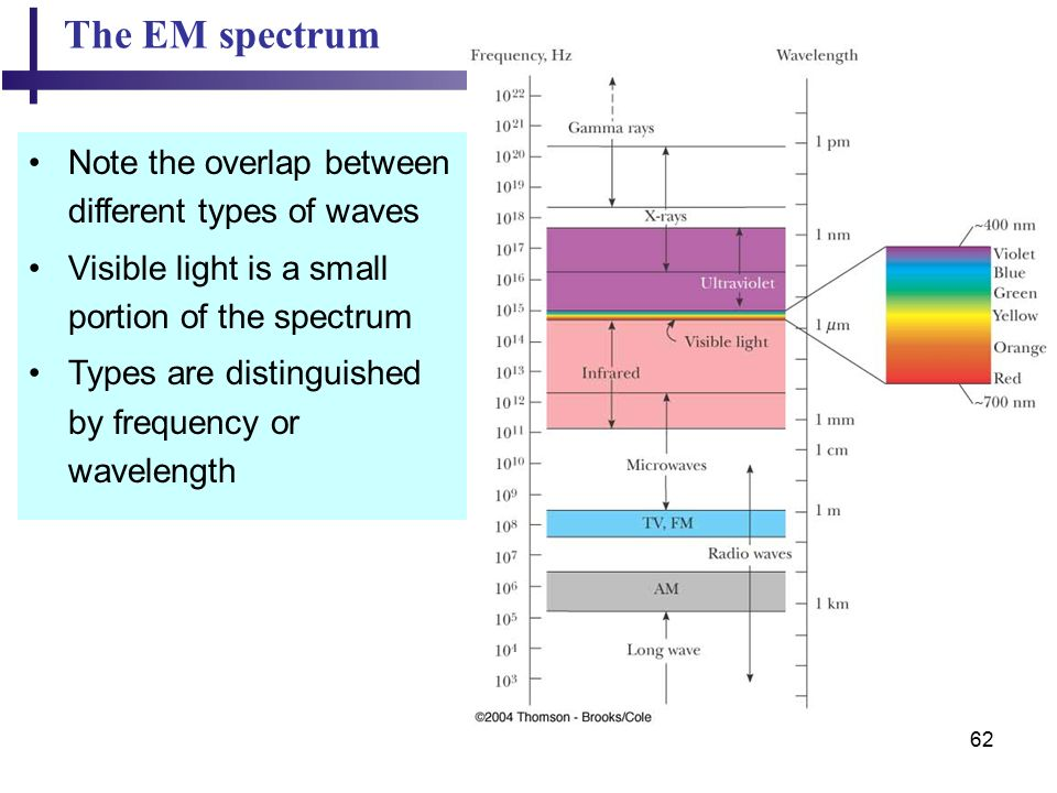 62 The EM spectrum Note the overlap between different types of waves Visible light is a small portion of the spectrum Types are distinguished by frequency or wavelength