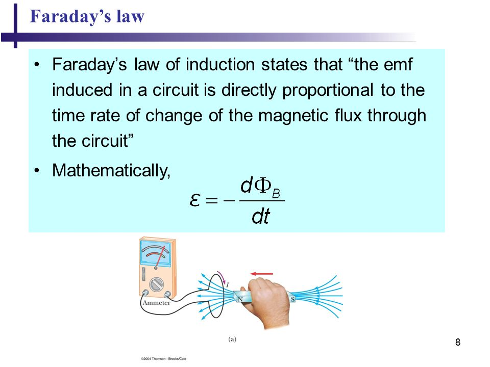 8 Faraday's law Faraday's law of induction states that the emf induced in a circuit is directly proportional to the time rate of change of the magnetic flux through the circuit Mathematically,
