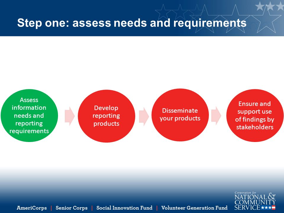 Step one: assess needs and requirements Assess information needs and reporting requirements Develop reporting products Disseminate your products Ensure and support use of findings by stakeholders