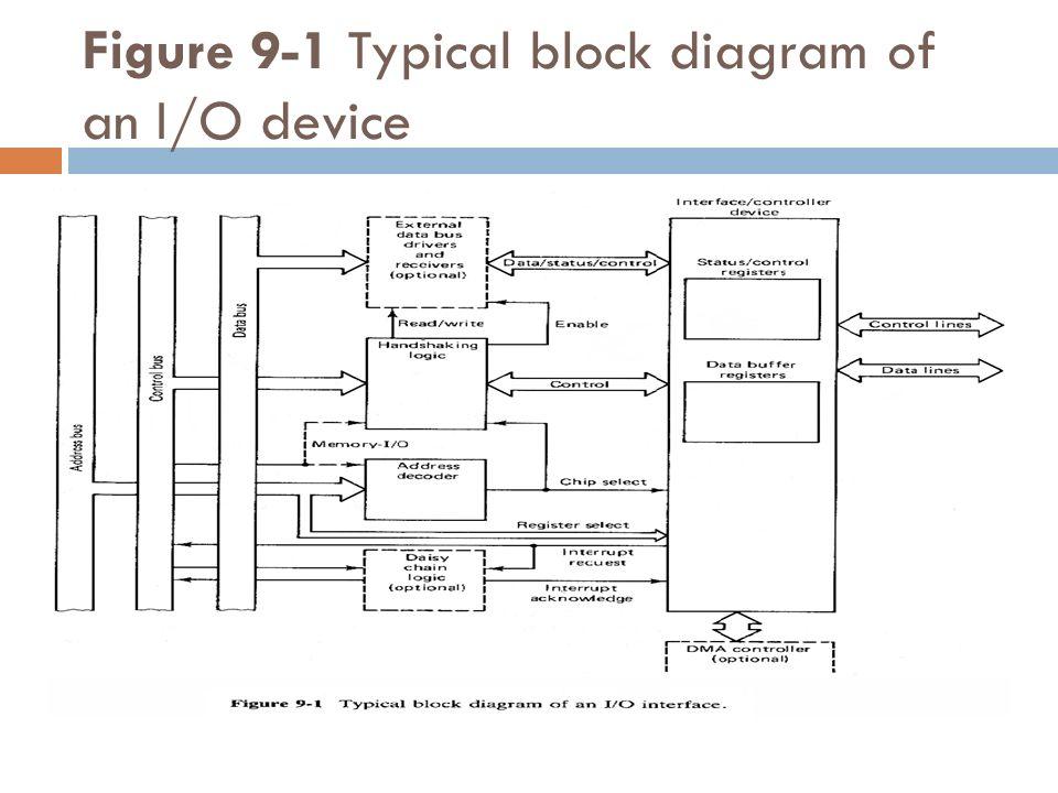 i o interfacing diagram diy enthusiasts wiring diagrams u2022 rh broadwaycomputers us armorblock i o wiring diagram plc i/o wiring diagram
