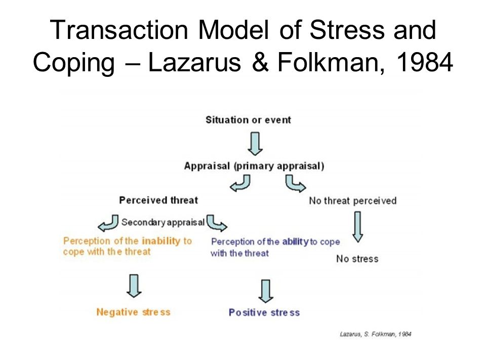 MRCPsych Psychology Module Motivation Stress And States Of