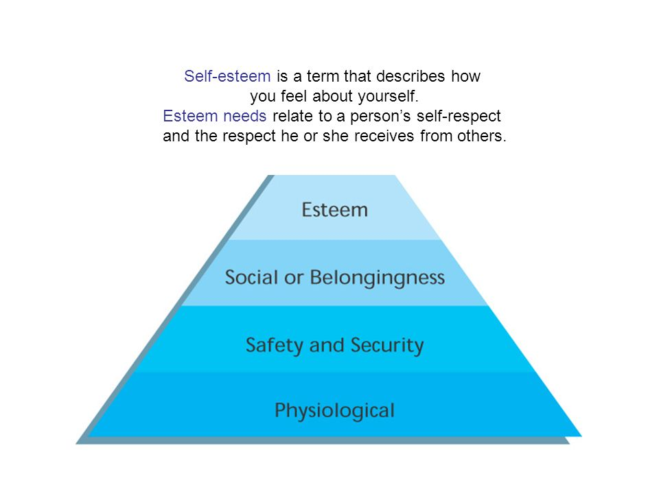 Self-esteem is a term that describes how you feel about yourself.