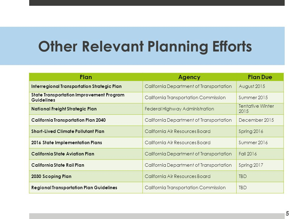 Other Relevant Planning Efforts PlanAgencyPlan Due Interregional Transportation Strategic Plan California Department of TransportationAugust 2015 State Transportation Improvement Program Guidelines California Transportation CommissionSummer 2015 National Freight Strategic Plan Federal Highway Administration Tentative Winter 2015 California Transportation Plan 2040 California Department of TransportationDecember 2015 Short-Lived Climate Pollutant Plan California Air Resources BoardSpring State Implementation Plans California Air Resources BoardSummer 2016 California State Aviation Plan California Department of TransportationFall 2016 California State Rail Plan California Department of TransportationSpring Scoping Plan California Air Resources BoardTBD Regional Transportation Plan Guidelines California Transportation CommissionTBD 5