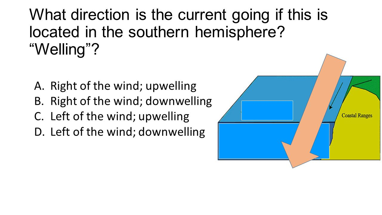 What direction is the current going if this is located in the southern hemisphere.