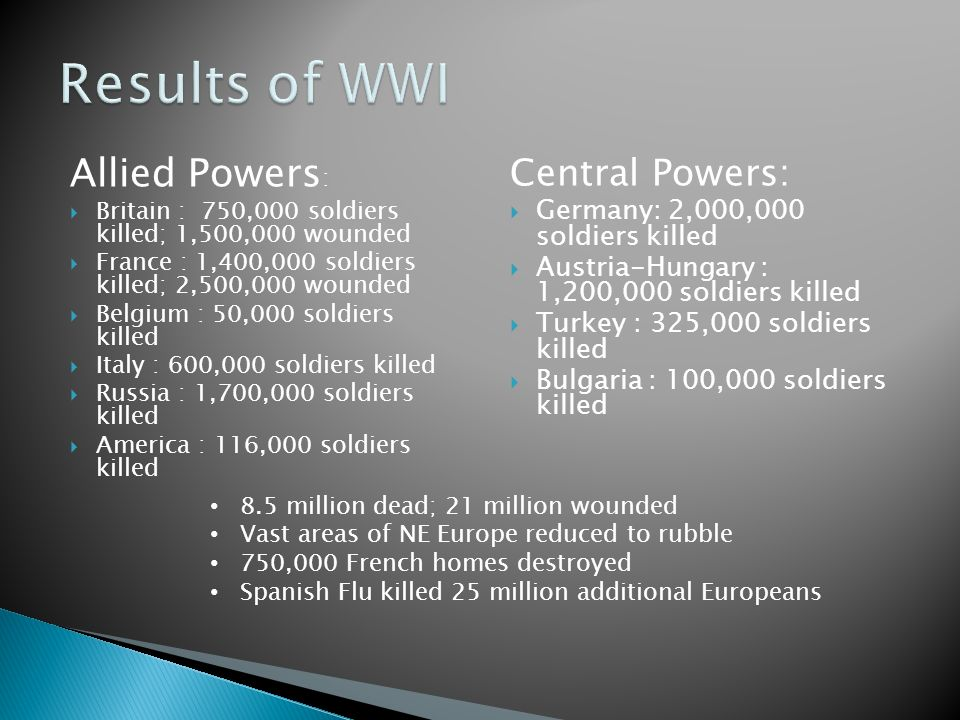 Allied Powers :  Britain : 750,000 soldiers killed; 1,500,000 wounded  France : 1,400,000 soldiers killed; 2,500,000 wounded  Belgium : 50,000 soldiers killed  Italy : 600,000 soldiers killed  Russia : 1,700,000 soldiers killed  America : 116,000 soldiers killed Central Powers:  Germany: 2,000,000 soldiers killed  Austria-Hungary : 1,200,000 soldiers killed  Turkey : 325,000 soldiers killed  Bulgaria : 100,000 soldiers killed 8.5 million dead; 21 million wounded Vast areas of NE Europe reduced to rubble 750,000 French homes destroyed Spanish Flu killed 25 million additional Europeans