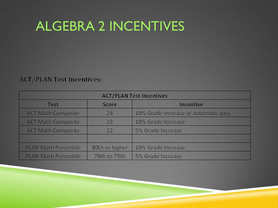 ALGEBRA 2 INCENTIVES