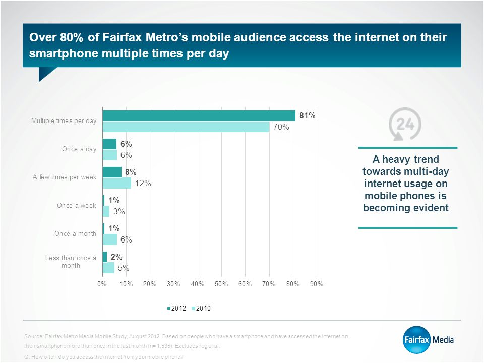 Over 80% of Fairfax Metro's mobile audience access the internet on their smartphone multiple times per day Source; Fairfax Metro Media Mobile Study, August 2012.