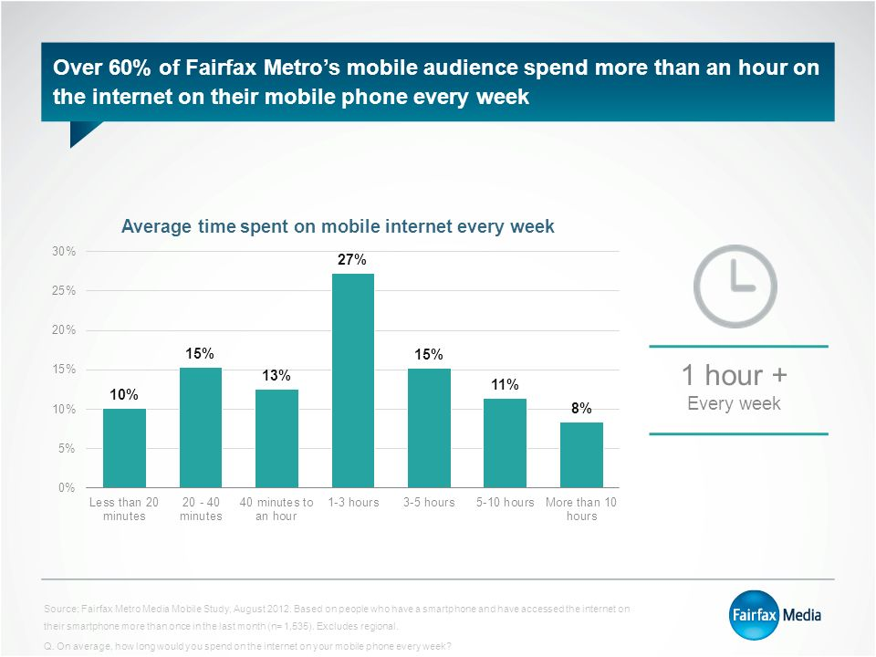 Over 60% of Fairfax Metro's mobile audience spend more than an hour on the internet on their mobile phone every week 1 hour + Every week Source; Fairfax Metro Media Mobile Study, August 2012.