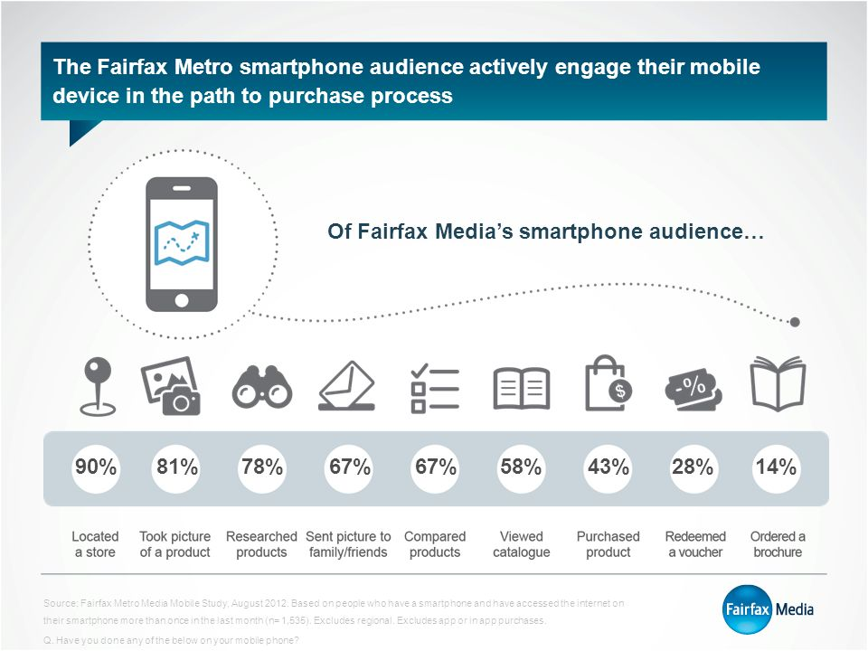 The Fairfax Metro smartphone audience actively engage their mobile device in the path to purchase process 90%81%78%67% 58%43%28%14% Of Fairfax Media's smartphone audience… Source; Fairfax Metro Media Mobile Study, August 2012.