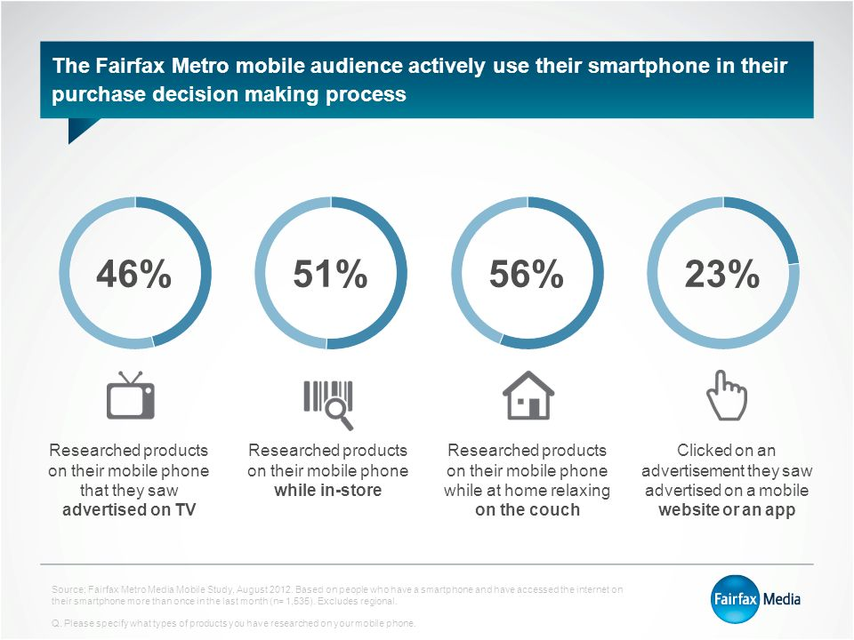 The Fairfax Metro mobile audience actively use their smartphone in their purchase decision making process 46%51%56%23% Researched products on their mobile phone that they saw advertised on TV Researched products on their mobile phone while in-store Researched products on their mobile phone while at home relaxing on the couch Clicked on an advertisement they saw advertised on a mobile website or an app Source; Fairfax Metro Media Mobile Study, August 2012.