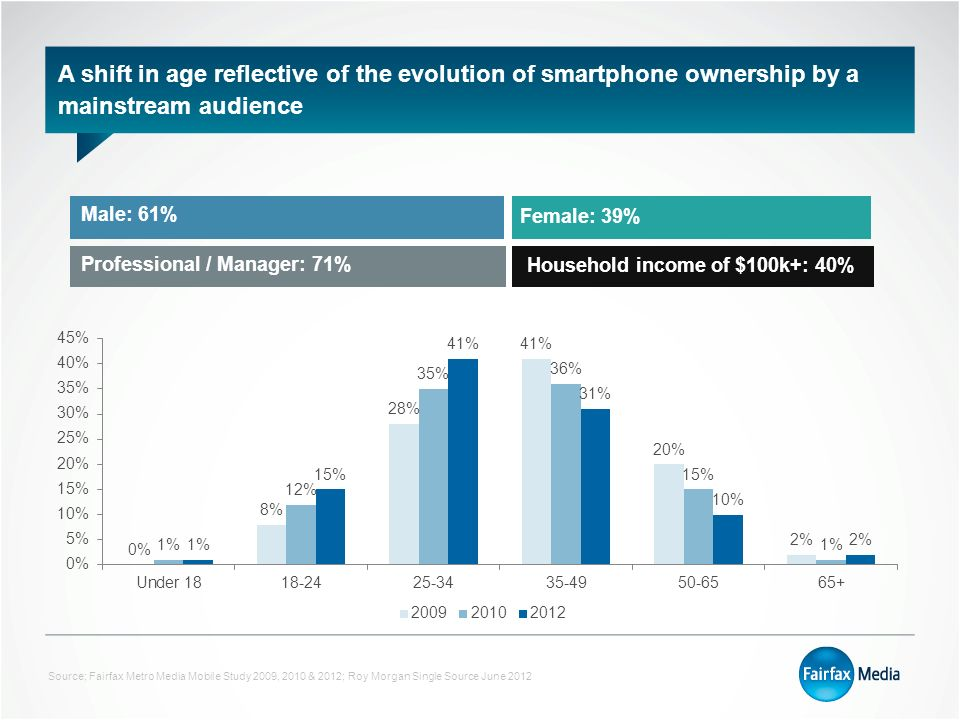 A shift in age reflective of the evolution of smartphone ownership by a mainstream audience Source; Fairfax Metro Media Mobile Study 2009, 2010 & 2012; Roy Morgan Single Source June 2012 Male: 61% Female: 39% Professional / Manager: 71% Household income of $100k+: 40%