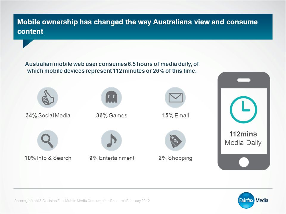 Mobile ownership has changed the way Australians view and consume content Source; InMobi & Decision Fuel Mobile Media Consumption Research February % Social Media36% Games15%  10% Info & Search9% Entertainment2% Shopping 112mins Media Daily Australian mobile web user consumes 6.5 hours of media daily, of which mobile devices represent 112 minutes or 26% of this time.