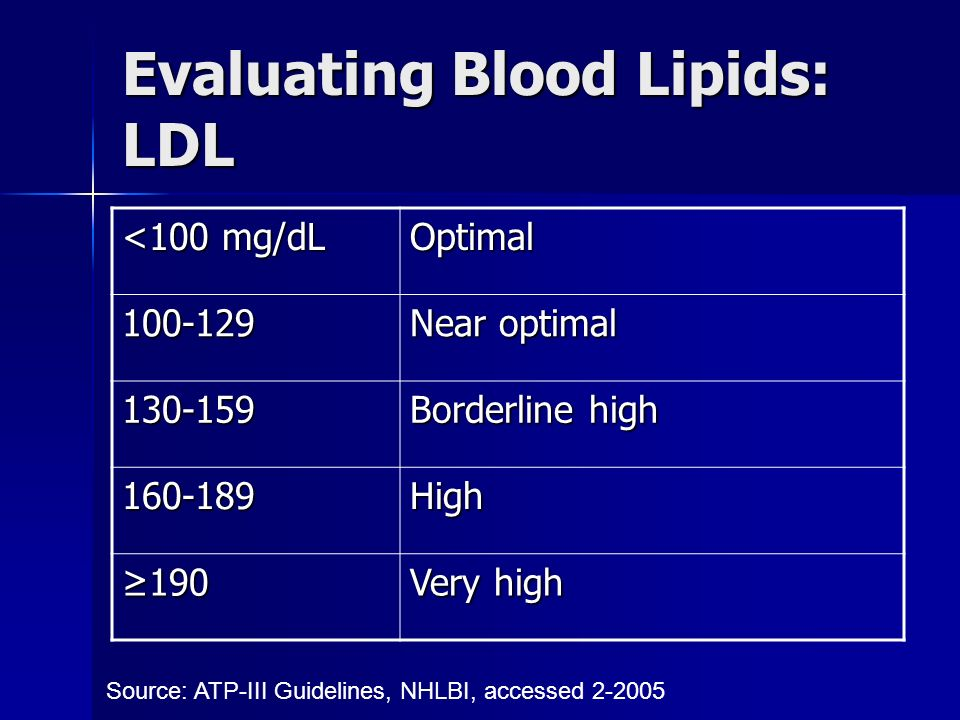 Evaluating Blood Lipids: LDL <100 mg/dL Optimal Near optimal Borderline high High ≥190 Very high Source: ATP-III Guidelines, NHLBI, accessed