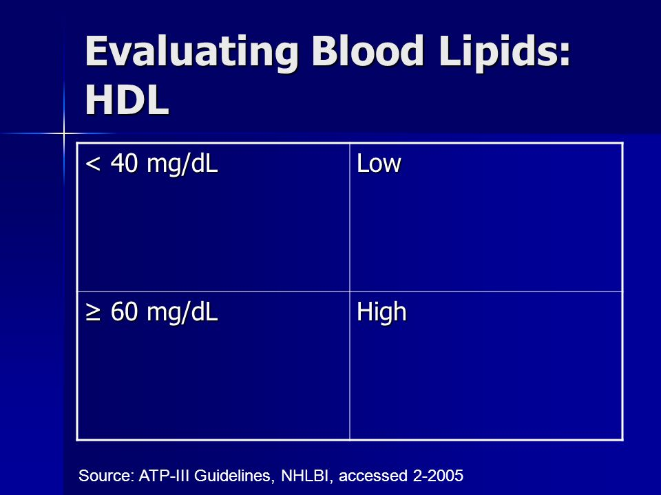 Evaluating Blood Lipids: HDL < 40 mg/dL Low ≥ 60 mg/dL High Source: ATP-III Guidelines, NHLBI, accessed