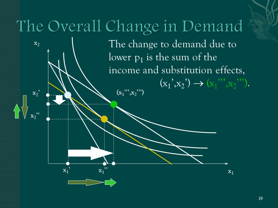 x2x2 x1x1 x2'x2' x 2 '' x1'x1' x 1 '' (x 1 ''',x 2 ''') The change to demand due to lower p 1 is the sum of the income and substitution effects, (x 1 ',x 2 ')  (x 1 ''',x 2 ''').