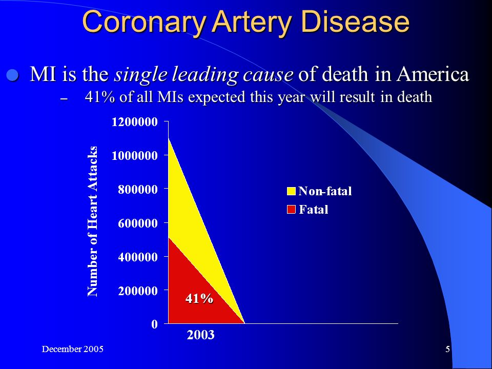 December Coronary Artery Disease  MI is the single leading cause of death in America – 41% of all MIs expected this year will result in death 41%