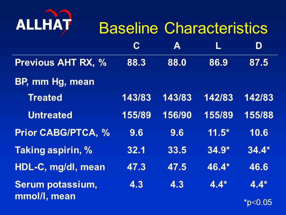Baseline Characteristics CALD Previous AHT RX, % BP, mm Hg, mean Treated143/83 142/83 Untreated155/89156/90155/89155/88 Prior CABG/PTCA, % *10.6 Taking aspirin, % *34.4* HDL-C, mg/dl, mean *46.6 Serum potassium, mmol/l, mean * *p<0.05 ALLHAT