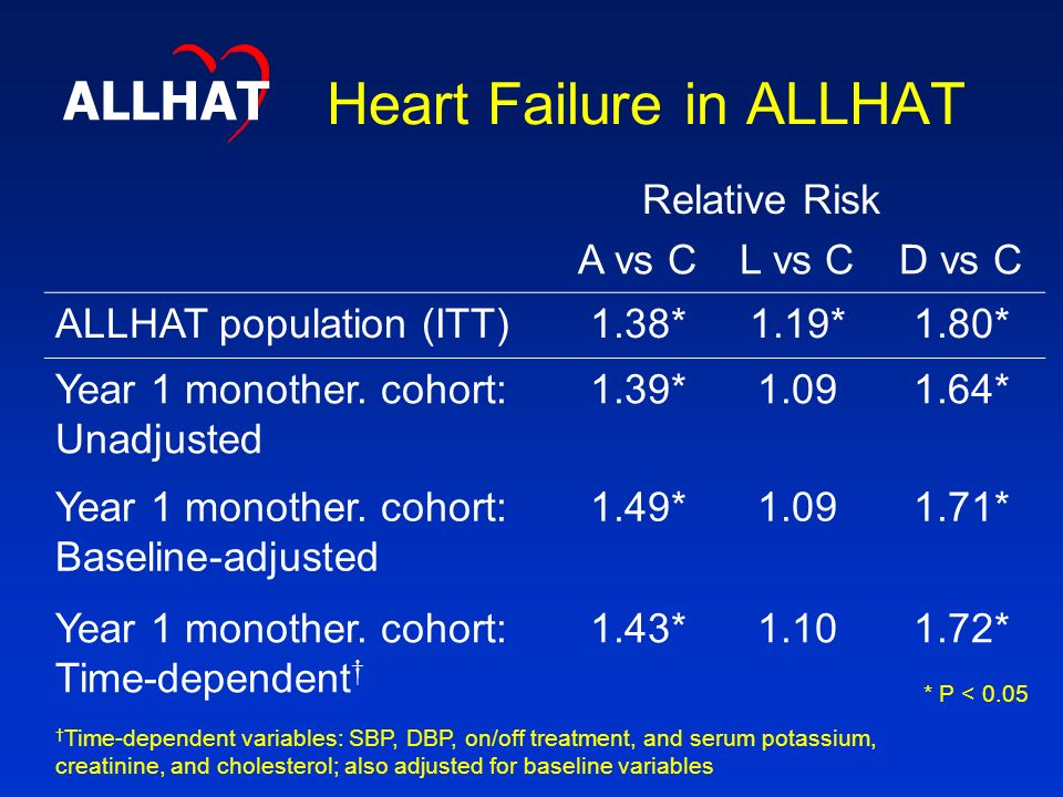 Heart Failure in ALLHAT Relative Risk A vs CL vs CD vs C ALLHAT population (ITT)1.38*1.19*1.80* Year 1 monother.