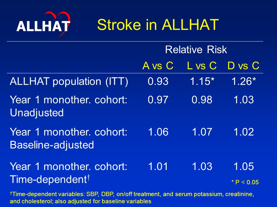 Stroke in ALLHAT Relative Risk A vs CL vs CD vs C ALLHAT population (ITT) *1.26* Year 1 monother.