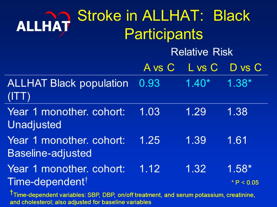 Stroke in ALLHAT: Black Participants Relative Risk A vs CL vs CD vs C ALLHAT Black population (ITT) *1.38* Year 1 monother.