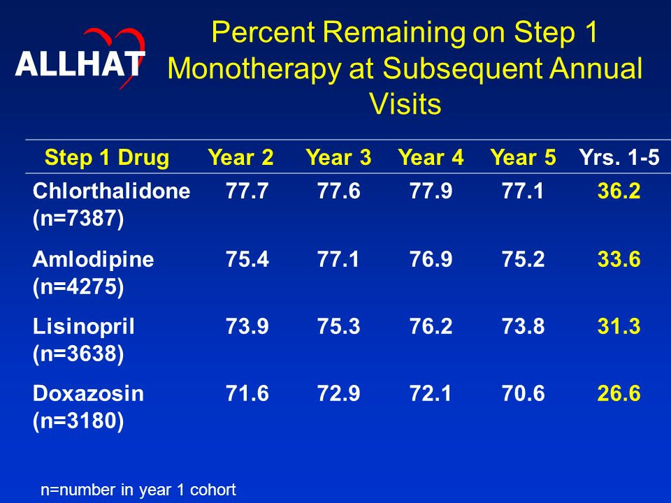 Percent Remaining on Step 1 Monotherapy at Subsequent Annual Visits Step 1 DrugYear 2Year 3Year 4Year 5Yrs.