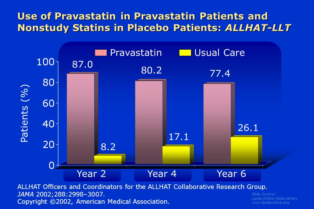Slide Source: Lipids Online Slide Library   Patients (%) Year 2 Pravastatin ALLHAT Officers and Coordinators for the ALLHAT Collaborative Research Group.