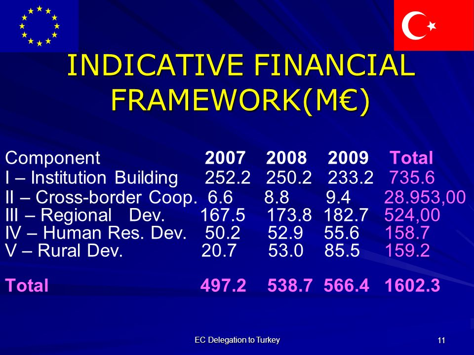 EC Delegation to Turkey 11 INDICATIVE FINANCIAL FRAMEWORK(M€) Component Total I – Institution Building II – Cross-border Coop.