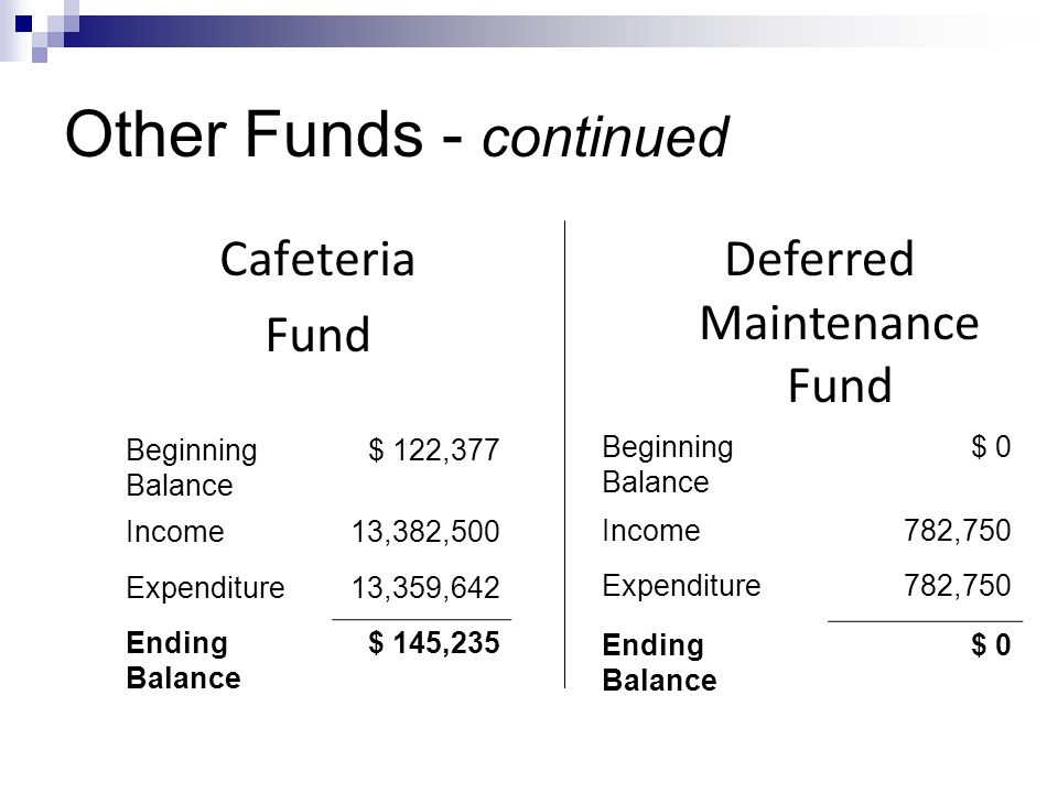 Other Funds - continued Beginning Balance $ 122,377 Income13,382,500 Expenditure13,359,642 Ending Balance $ 145,235 Cafeteria Fund Deferred Maintenance Fund Beginning Balance $ 0 Income782,750 Expenditure782,750 Ending Balance $ 0