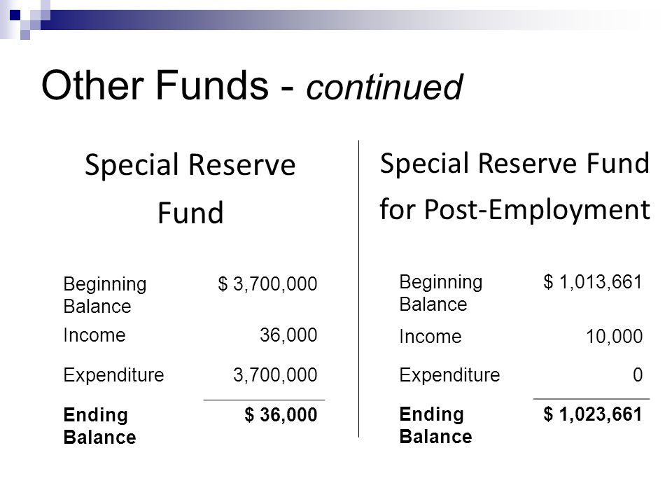 Other Funds - continued Beginning Balance $ 3,700,000 Income36,000 Expenditure3,700,000 Ending Balance $ 36,000 Special Reserve Fund Special Reserve Fund for Post-Employment Beginning Balance $ 1,013,661 Income10,000 Expenditure0 Ending Balance $ 1,023,661