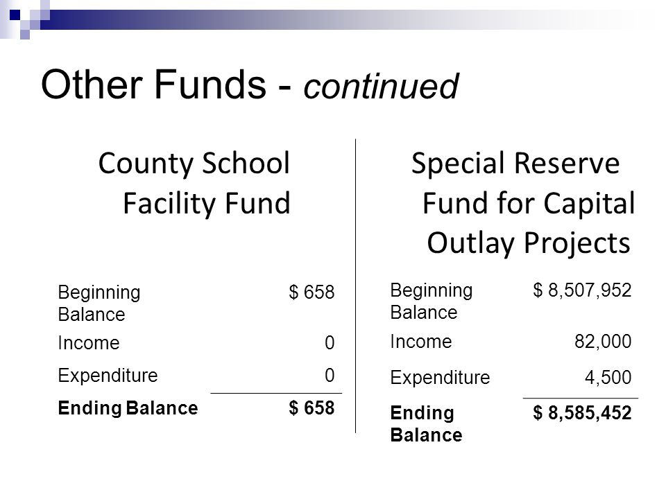 Other Funds - continued Beginning Balance $ 658 Income0 Expenditure0 Ending Balance$ 658 County School Facility Fund Special Reserve Fund for Capital Outlay Projects Beginning Balance $ 8,507,952 Income82,000 Expenditure4,500 Ending Balance $ 8,585,452