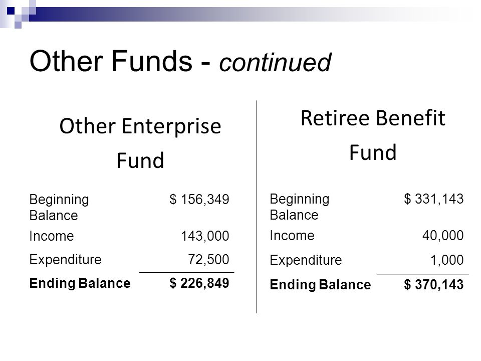 Other Funds - continued Beginning Balance $ 156,349 Income143,000 Expenditure72,500 Ending Balance$ 226,849 Other Enterprise Fund Retiree Benefit Fund Beginning Balance $ 331,143 Income40,000 Expenditure1,000 Ending Balance$ 370,143