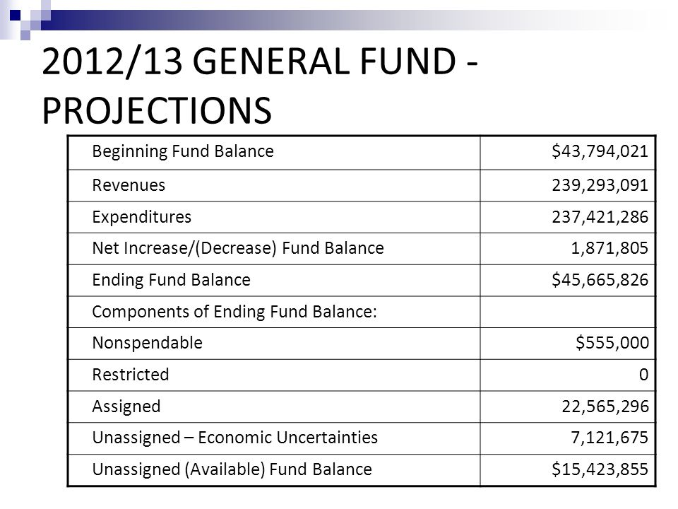 2012/13 GENERAL FUND - PROJECTIONS Beginning Fund Balance$43,794,021 Revenues239,293,091 Expenditures237,421,286 Net Increase/(Decrease) Fund Balance1,871,805 Ending Fund Balance$45,665,826 Components of Ending Fund Balance: Nonspendable$555,000 Restricted0 Assigned22,565,296 Unassigned – Economic Uncertainties7,121,675 Unassigned (Available) Fund Balance$15,423,855