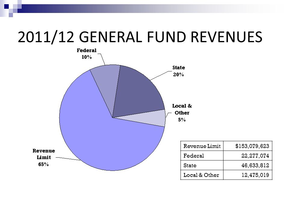 2011/12 GENERAL FUND REVENUES Revenue Limit$153,079,623 Federal22,277,074 State46,633,812 Local & Other12,475,019