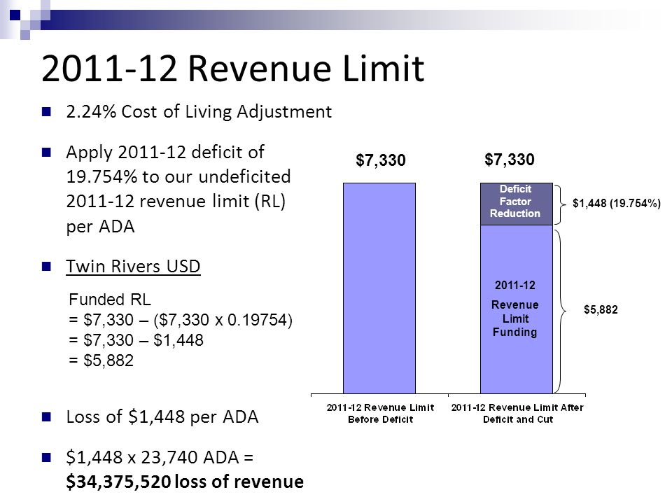 Revenue Limit 2.24% Cost of Living Adjustment Apply deficit of % to our undeficited revenue limit (RL) per ADA Twin Rivers USD Loss of $1,448 per ADA $1,448 x 23,740 ADA = $34,375,520 loss of revenue Revenue Limit Funding Deficit Factor Reduction $1,448 (19.754%) $7,330 $5,882 Funded RL = $7,330 – ($7,330 x ) = $7,330 – $1,448 = $5,882