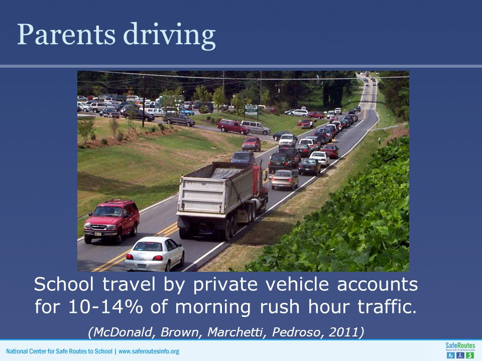 Parents driving School travel by private vehicle accounts for 10-14% of morning rush hour traffic.