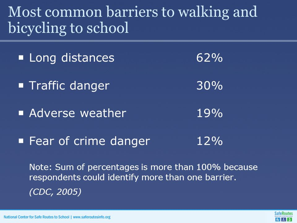 Most common barriers to walking and bicycling to school  Long distances62%  Traffic danger30%  Adverse weather19%  Fear of crime danger12% Note: Sum of percentages is more than 100% because respondents could identify more than one barrier.