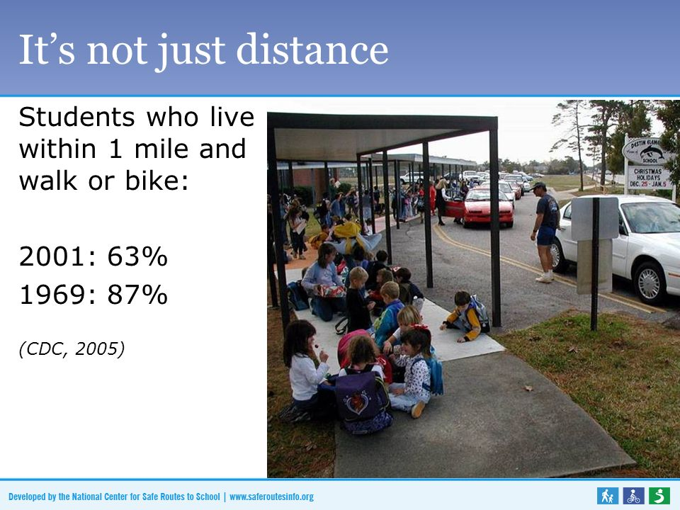 It's not just distance Students who live within 1 mile and walk or bike: 2001: 63% 1969: 87% (CDC, 2005)