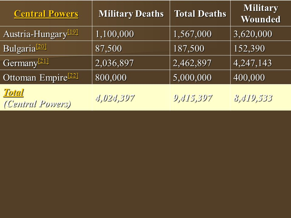 Central Powers Central Powers Military Deaths Total Deaths Military Wounded Austria-Hungary [19] [19] 1,100,0001,567,0003,620,000 Bulgaria [20] [20] 87,500187,500152,390 Germany [21] [21] 2,036,8972,462,8974,247,143 Ottoman Empire [22] [22] 800,0005,000,000400,000 Total Total (Central Powers) Total4,024,3979,415,3978,419,533