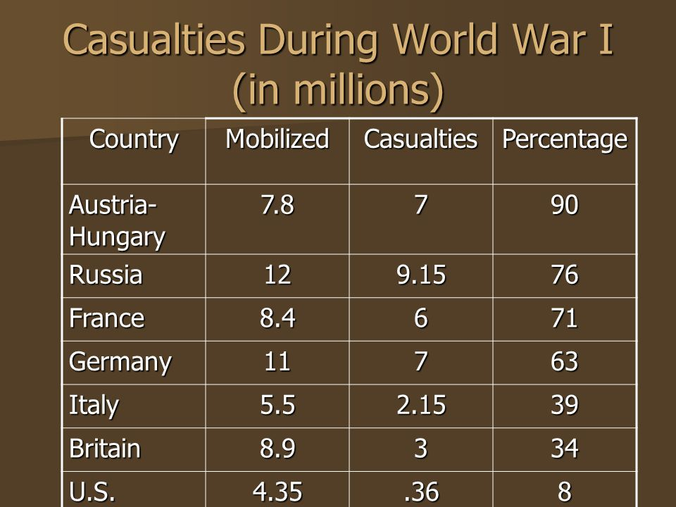 Casualties During World War I (in millions) CountryMobilizedCasualtiesPercentage Austria- Hungary Russia France Germany11763 Italy Britain U.S