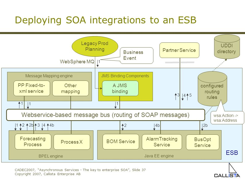 Asynchronous Services - The key to enterprise SOA Johan