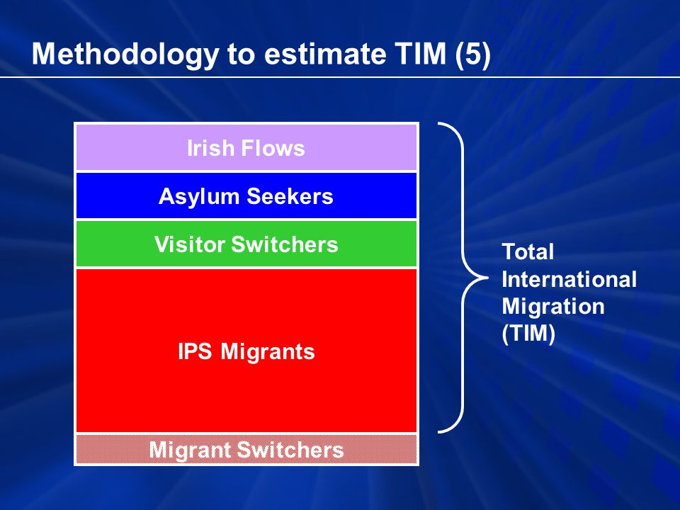 Methodology to estimate TIM (5) Migrant Switchers IPS Migrants Visitor Switchers Asylum Seekers Irish Flows Total International Migration (TIM)