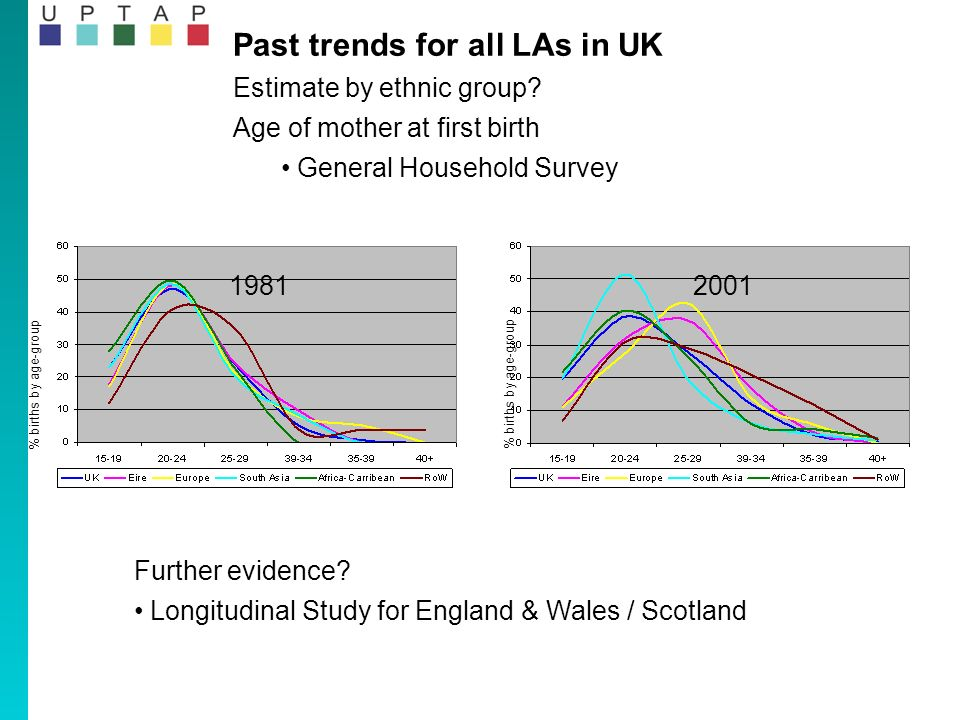 Past trends for all LAs in UK Estimate by ethnic group.