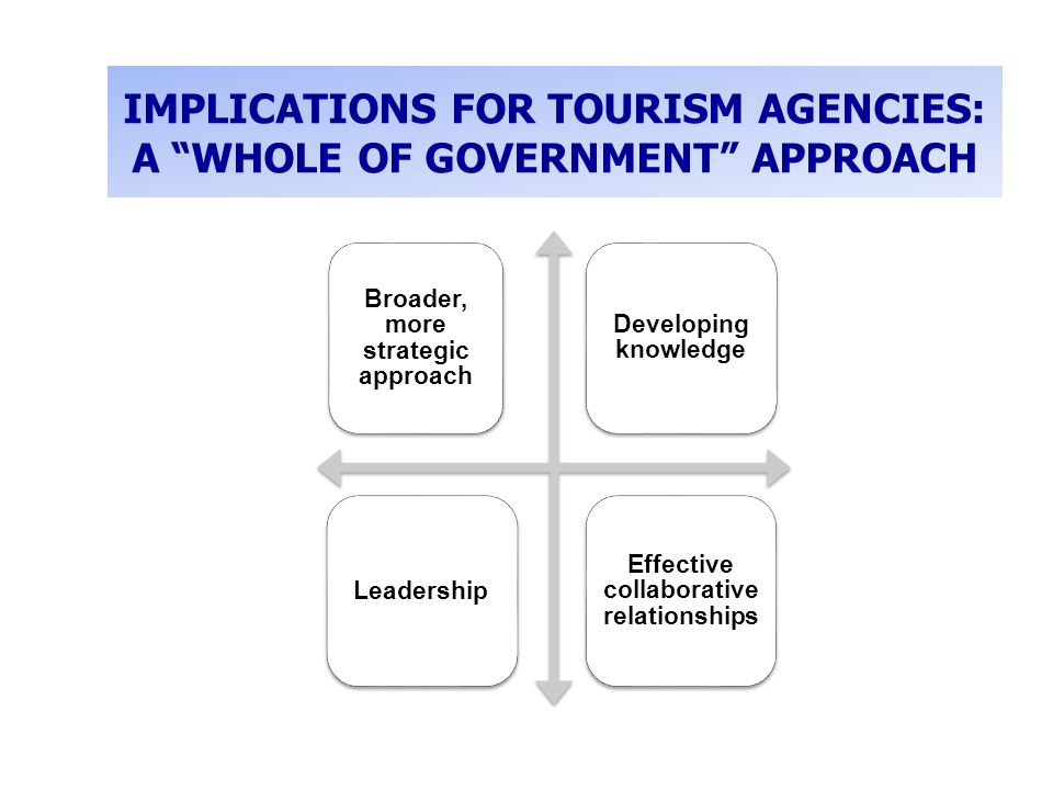 IMPLICATIONS FOR TOURISM AGENCIES: A WHOLE OF GOVERNMENT APPROACH Broader, more strategic approach Developing knowledge Leadership Effective collaborative relationships